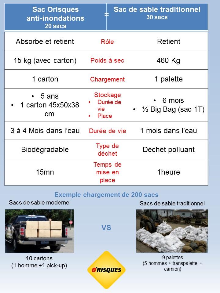 comparaison sac de sable anti-inondations